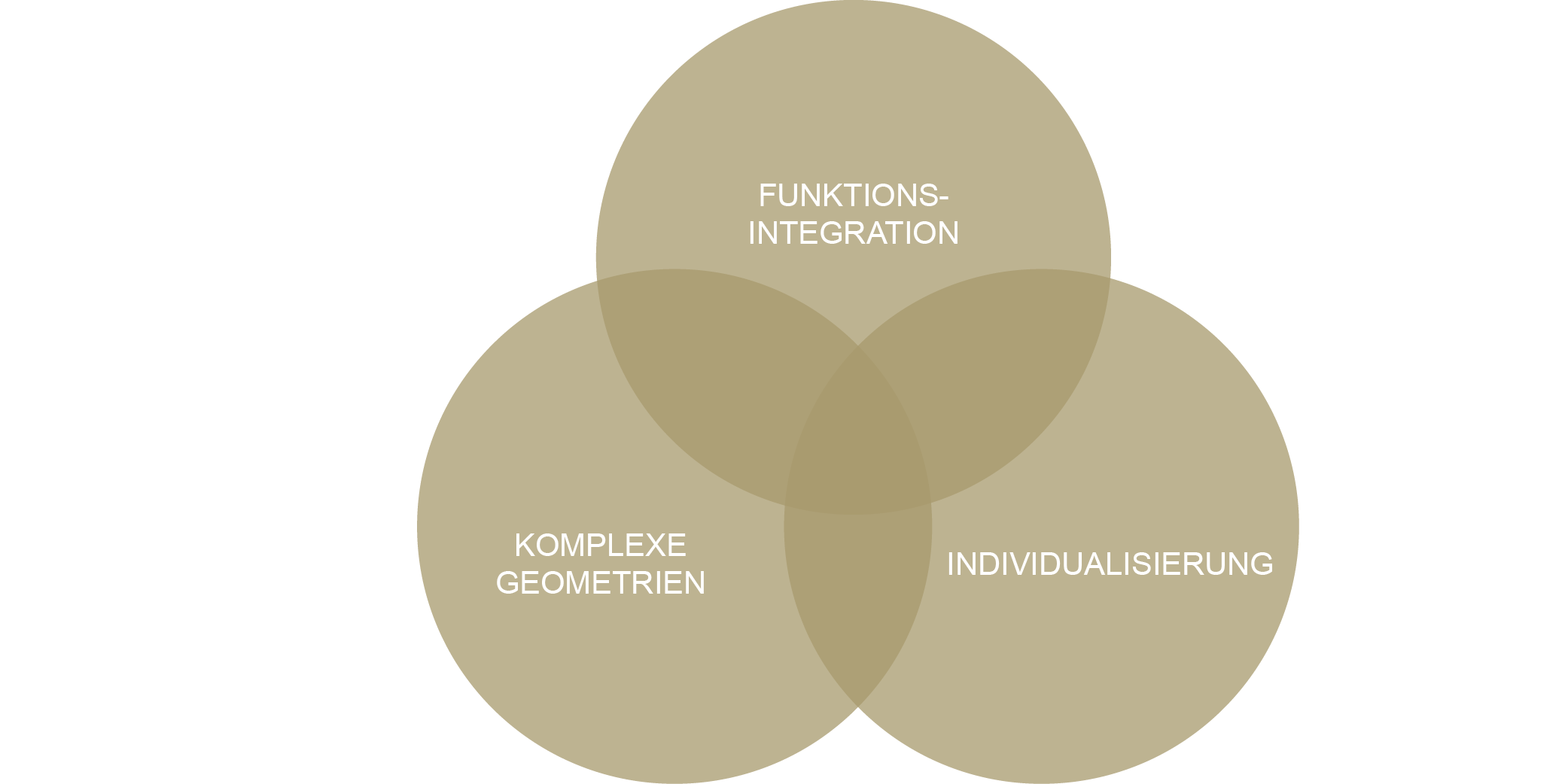 Konstruktion-Diagramm
